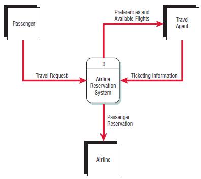 Gambar 1 Data flow diagram suatu sistem reservasi maskapai penerbangan.