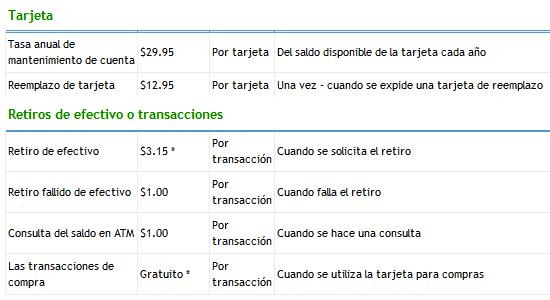 Costos por cada transacción de Payoneer