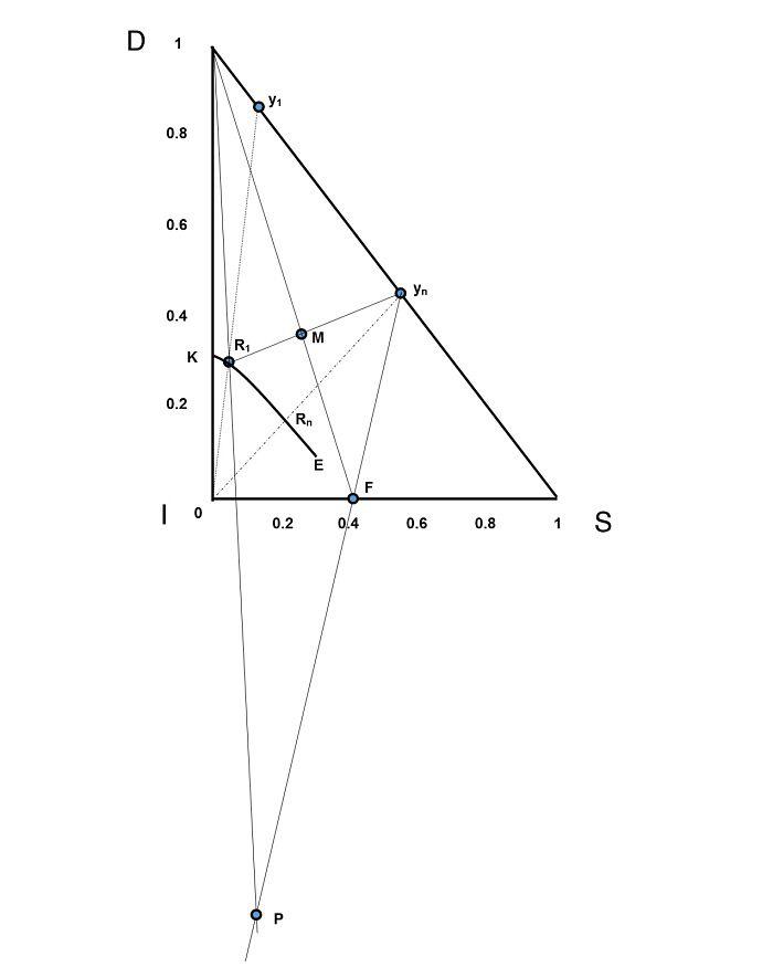 Gráfico del ejemplo 3