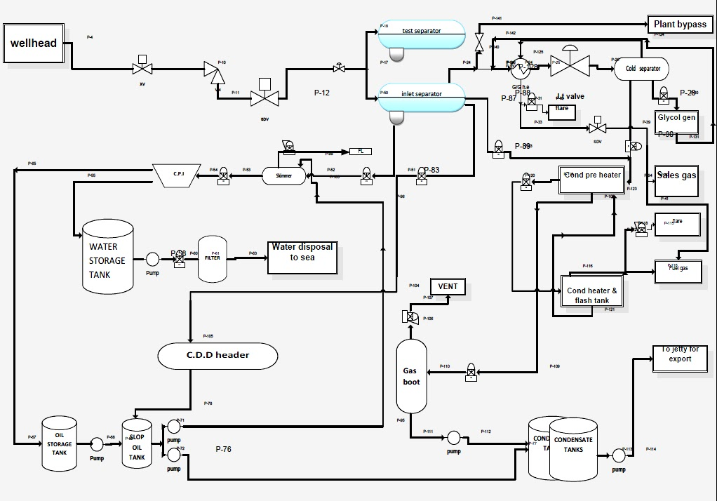 Natural Gas Production Flow Chart