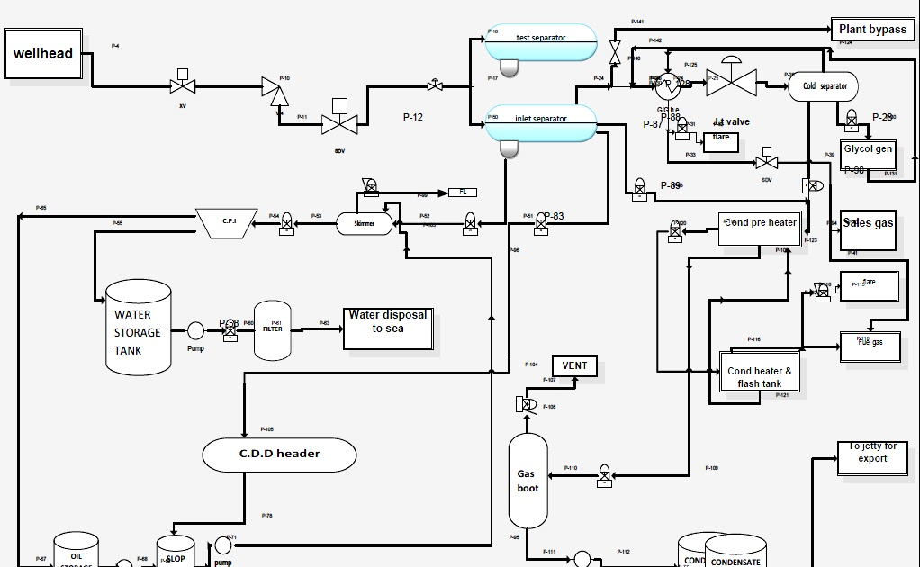 Process flow sheets Natural gas processing with flow chart