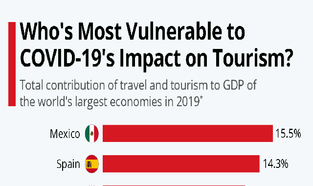 Who's Most Vulnerable to COVID-19's Impact on Tourism? #infographic