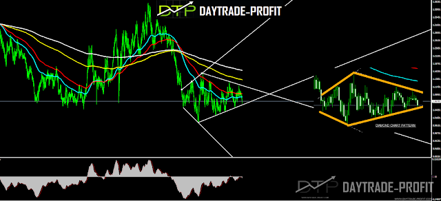 An interesting trade opportunity for fx pair that has been in a gathering for a long time