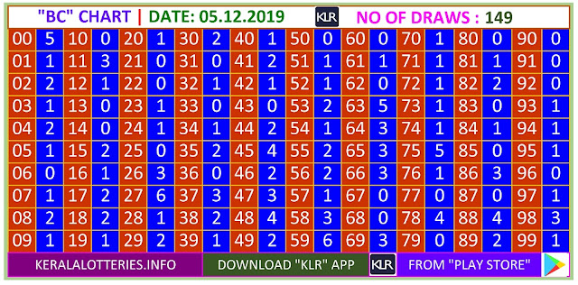 Kerala Lottery Result Winning Number Trending And Pending BC Chart  on  05.12..2019