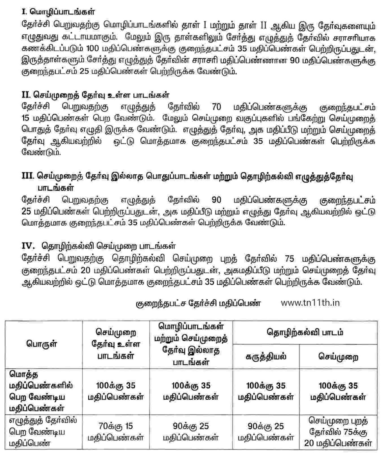 Tamilnadu 11th blueprint 2018 tn plus one 1 new blue print note new corrections in internal marks malvernweather Gallery