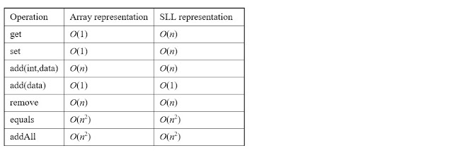 Simple Data Types | Linear Data Types | Lists