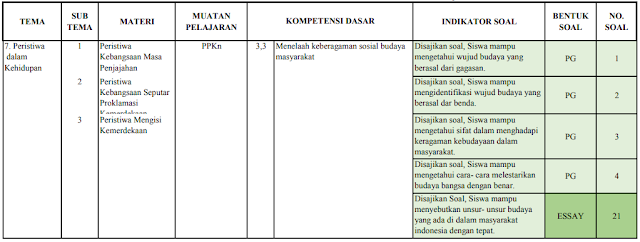Kisi-kisi ujian semester kelas 5 SD/MI: Tema 7