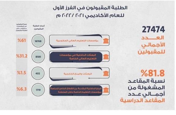 نتائج الفرز الاول مركز القبول الموحد للعام الأكاديمي 2021-2022
