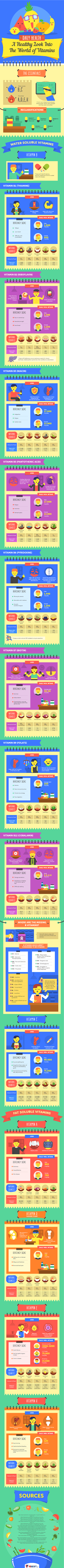 A Healthy Look Into The World Of Vitamins #infographic