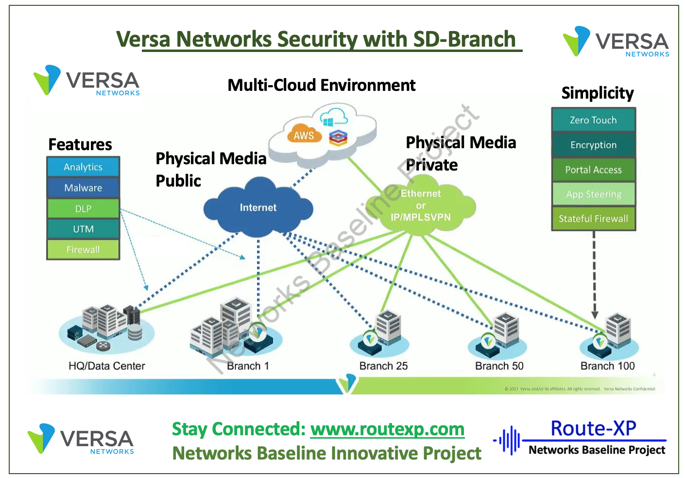 Introduction To Versa Networks Sd Branch With Security Features Route Xp Private Network Services