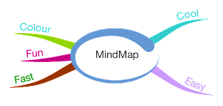 iMindMap Supports My MindMapping - The Only Software That Has and Does!