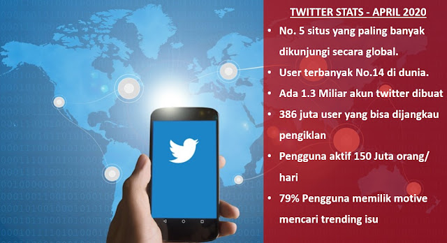 data pengguna twitter tahun 2020