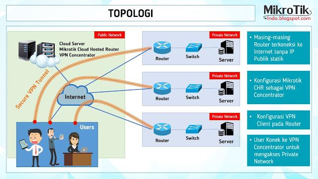 Cara Mengakses Jaringan Intranet dari Router yang tidak Memiliki IP Publik Statik – Pusat Pengetahuan