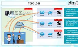 Cara Mengakses Jaringan Intranet dari Router yang tidak Memiliki IP Publik Statik
