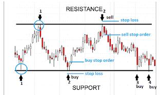 Strategi exit dalam trading saham