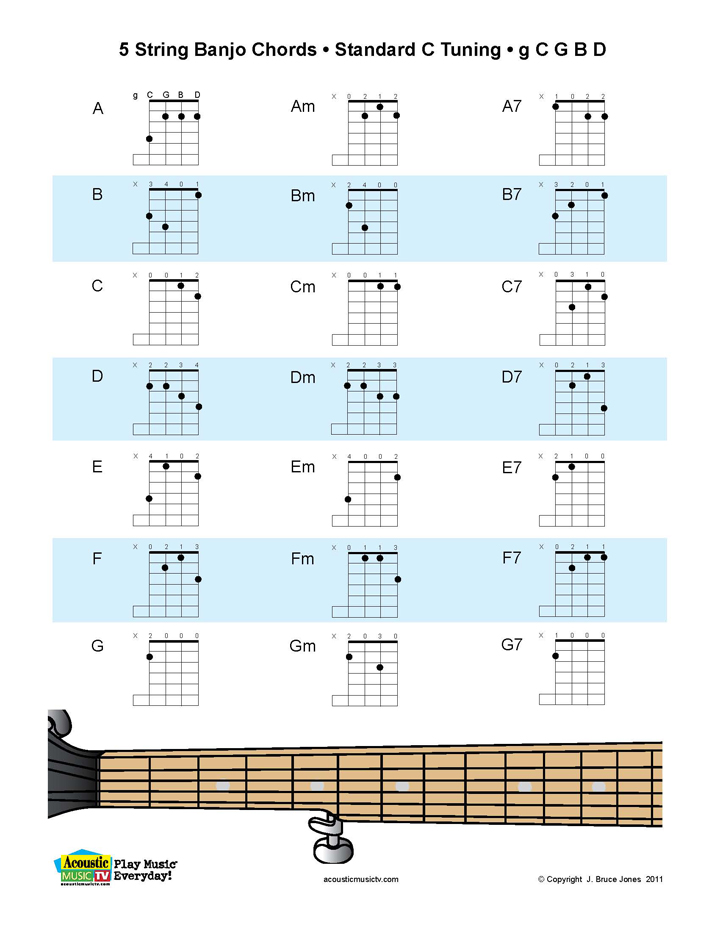 5 String Banjo Chord Chart For Standard C Tuning From The Upcoming 2nd Edition Of Essential Chords Guitar Mandolin Ukulele And