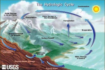 Jenis, Kandungan, Fungsi Dan Manfaat Air Tanahdi Bidang Pertanian