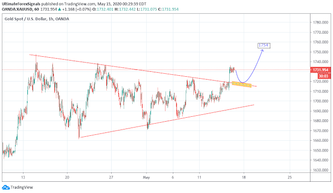 Gold (XAU/USD) & USD/JPY Trend line Breakout - 15th May 2020