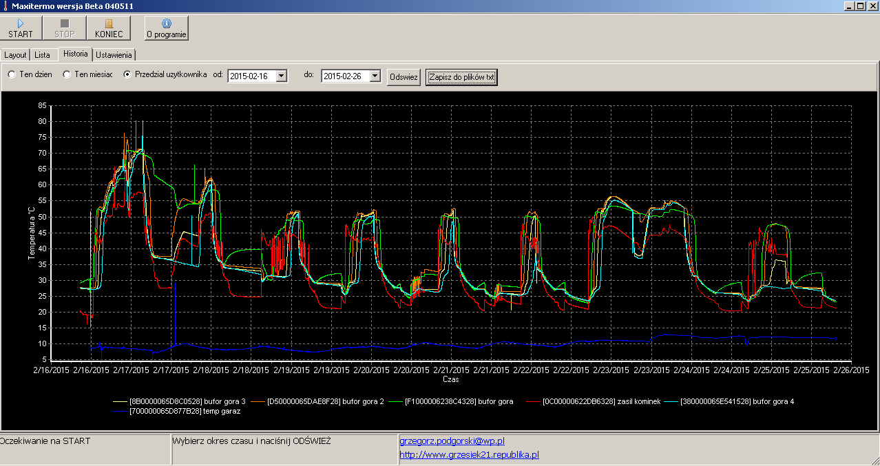"Pomiary temperatur z 10 dni ""monitorowania"" bufora."