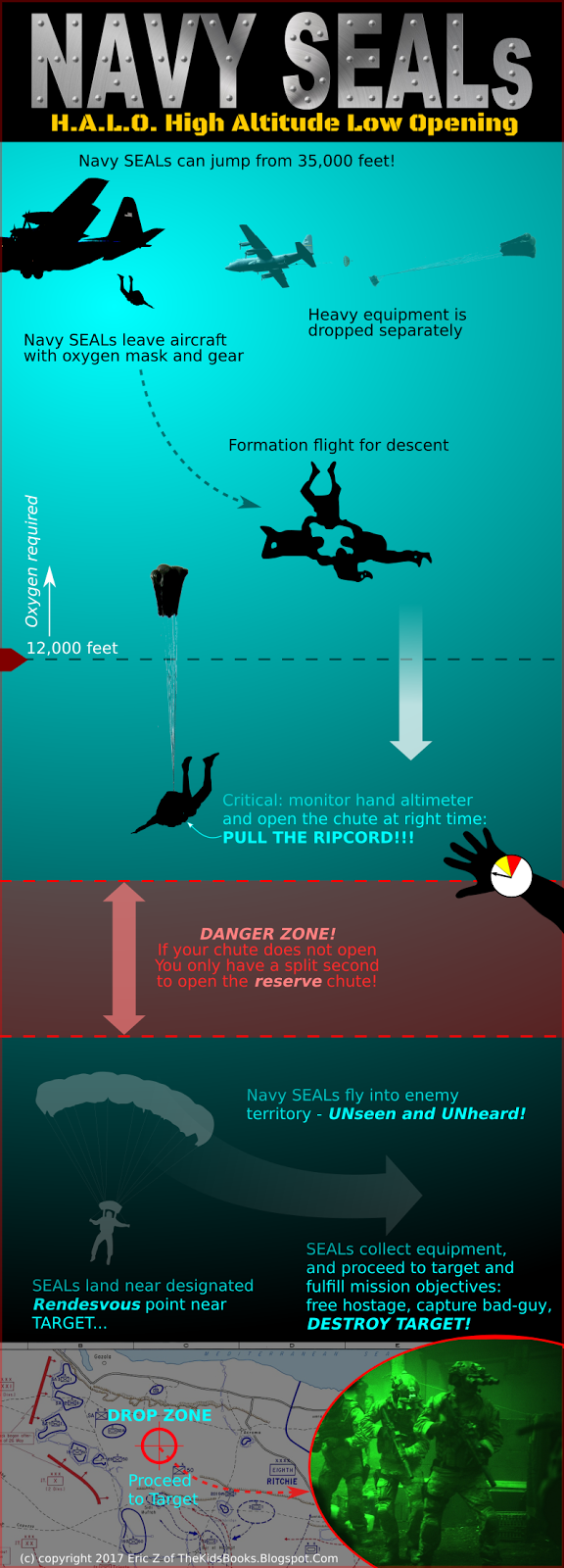 Navy SEALs HALO infographic