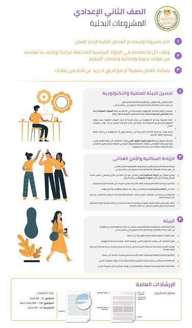 خطوات عمل البحث وموضوعات المشروعات البحثية للصف الثانى الاعدادى