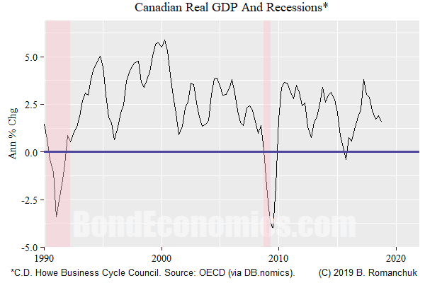 Figure: Canadian Real GDP and Recessions