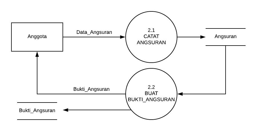 Perancangan DFD (Data Flow Diagram) Sistem Informasi ...