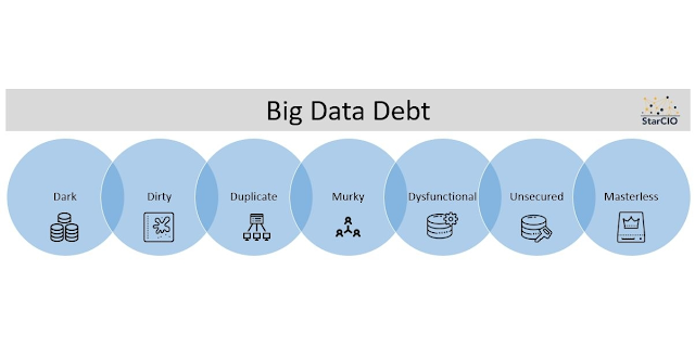 What is Big Data Debt