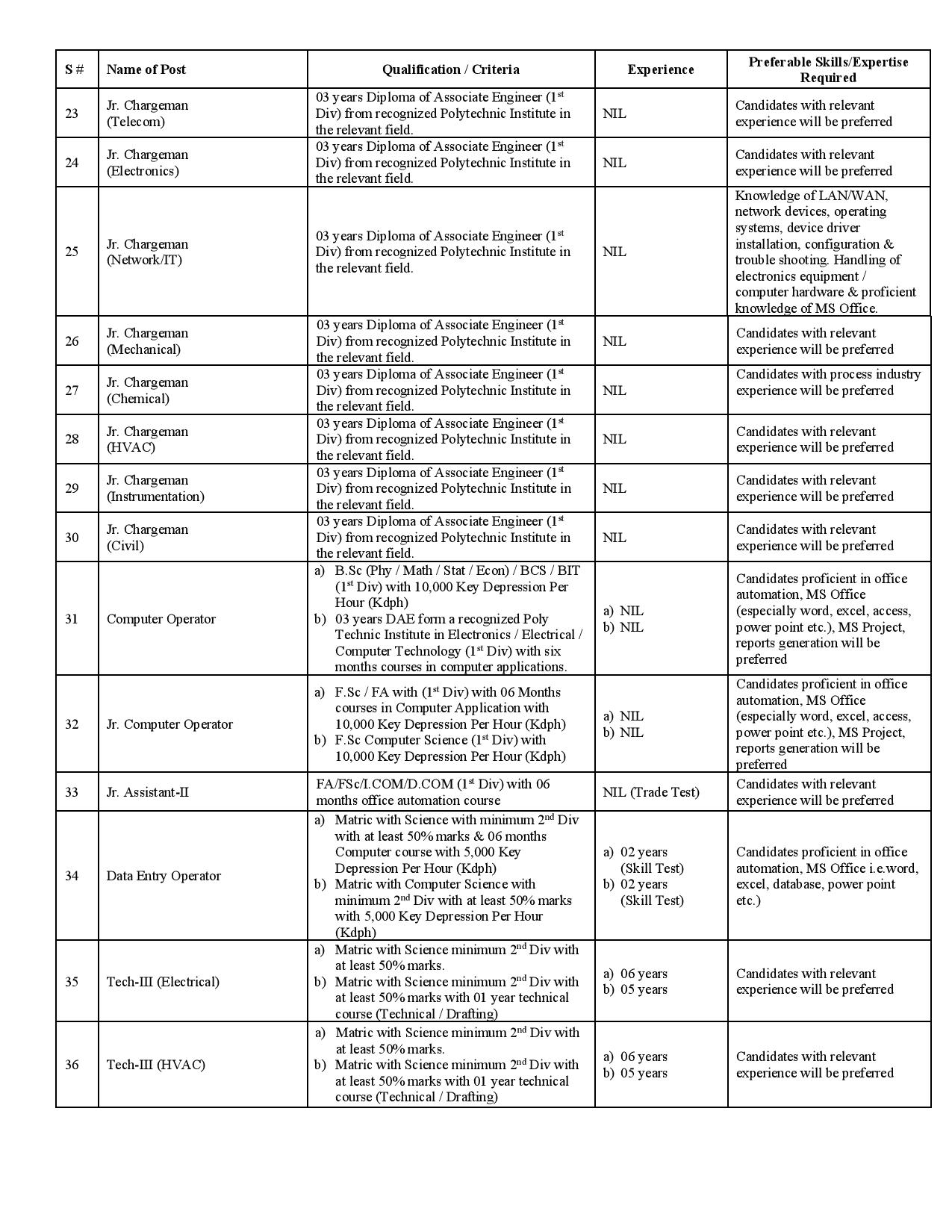 www.techandresearch.com Jobs 2021 Online Application Form NESCOM Assistant Managers, Junior / Chargeman & Others Latest