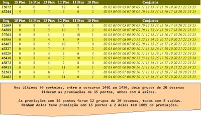 Tabela dos últimos 30 sorteios lotofacil