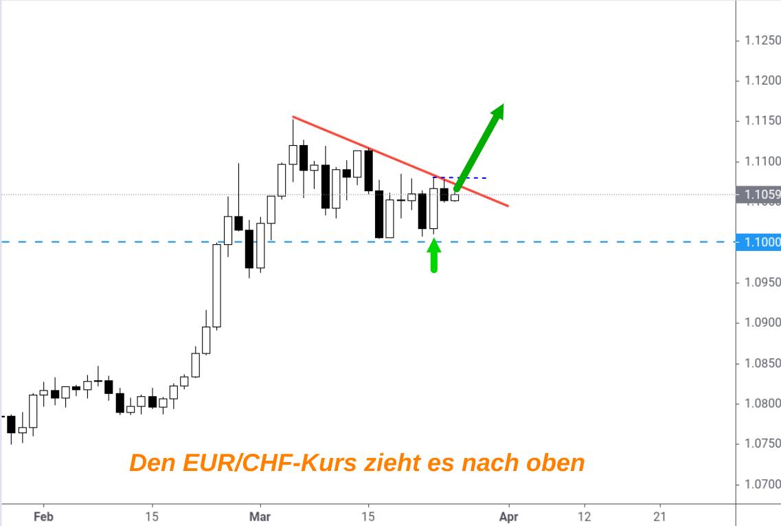 Kerzenchart EUR/CHF nimmt Kurs auf 1,12
