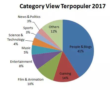 Tampilan berbeda pada gambar 3 dimana People & Blog serta Gaming mendominasi area lebih besar dibanding musik.