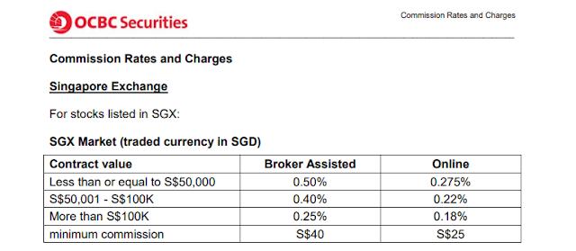 iOCBC trading fee