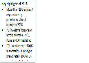 Delhi-ncr dominates Retail Leasing activity in 2016; witnesses largest number of global brand entries: CBRE