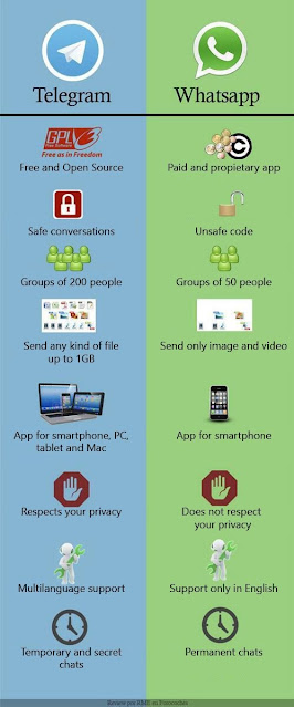 The difference between Telegram and WhatsApp