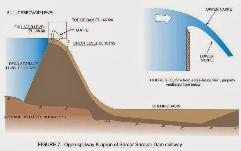 Ogee Spillway