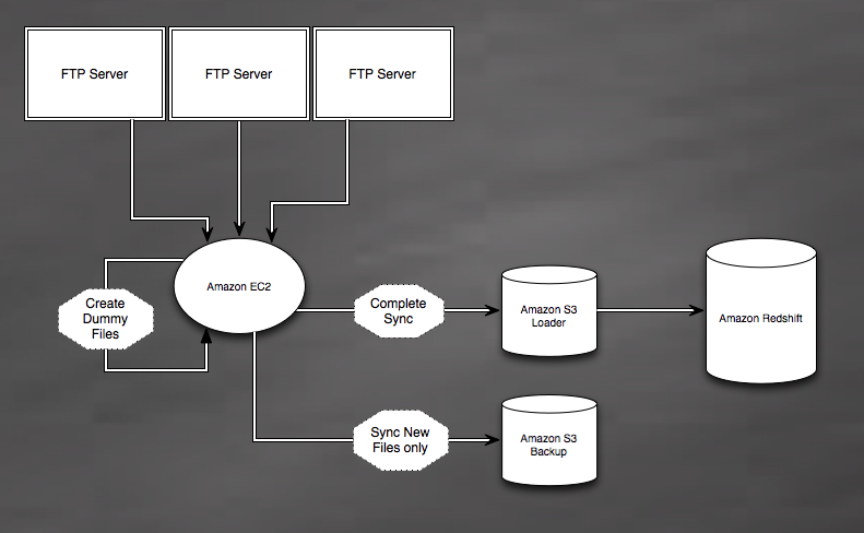 Loading data (incrementally) into Amazon Redshift – Dat's