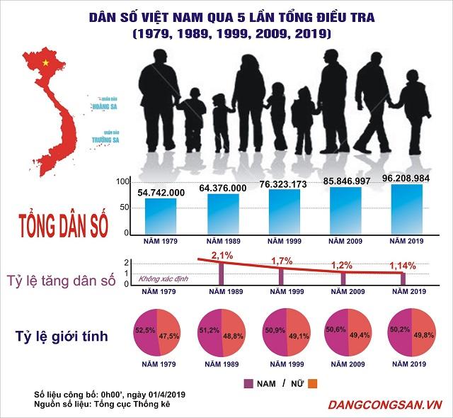 Vì sao tỉ lệ gia tăng dân số giảm, nhưng quy mô dân số vẫn tiếp tục tăng ?