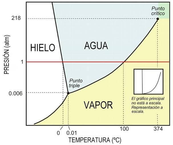 Diagrama de fases del agua