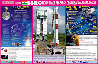 ISRO - Indian Space Research Organisation Chart