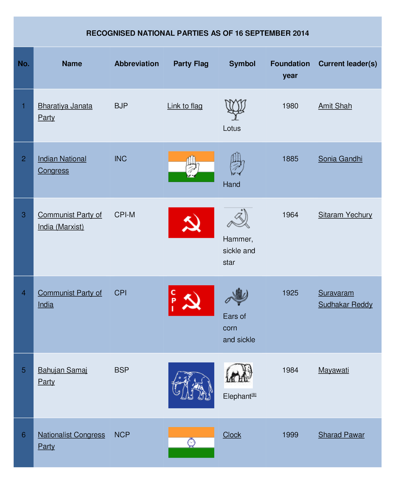 ELECTION SYSTEM OF INDIA Types Of Political Parties