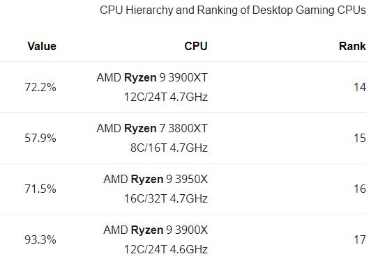 ترتيب معالجات رايزن AMD من حيث القوة   معالجات Ryzen.