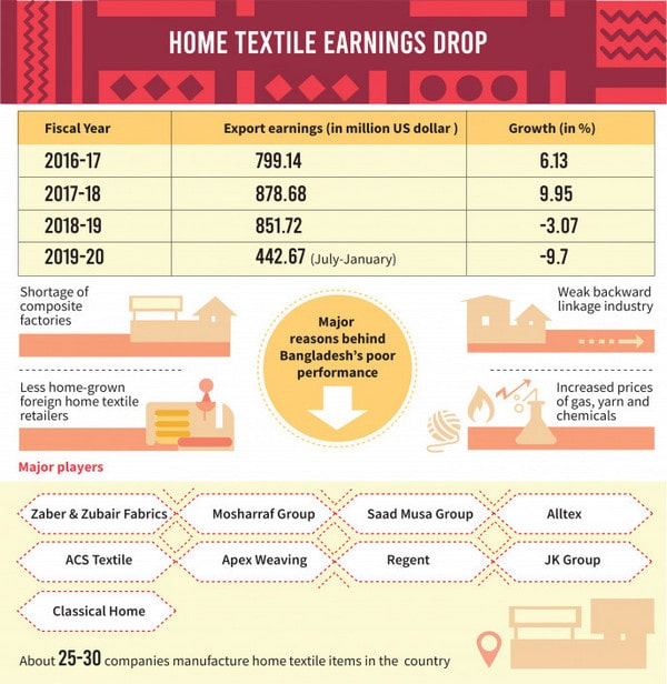 Export data of Banglaesh's home textile products