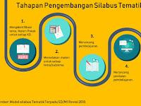 Tahapan Pengembangan Silabus Tematik SD/MI