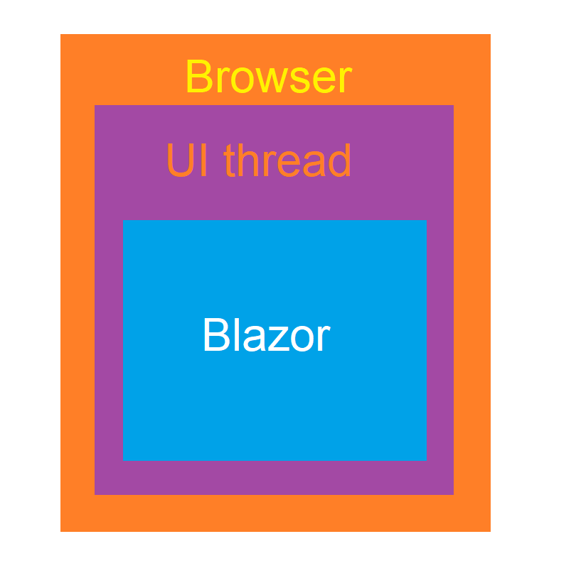 Medhat Elmasry: Blazor server-side app with CRUD operations against