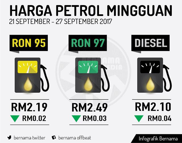 Harga Runcit Produk Petroleum 21 September Hingga 27 September
