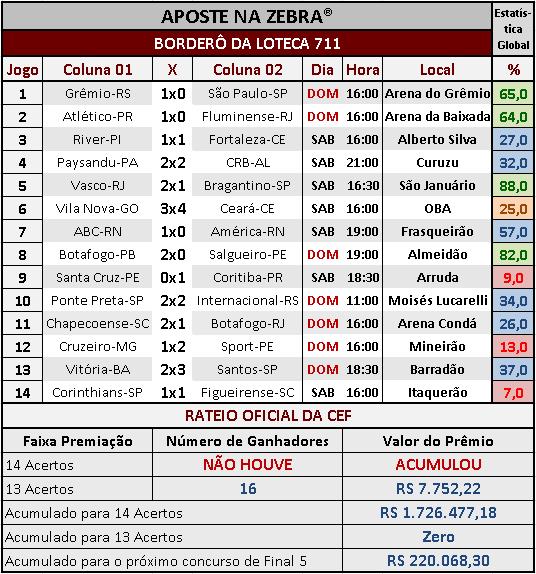 LOTECA 711 - RESULTADOS / RATEIO OFICIAL 02