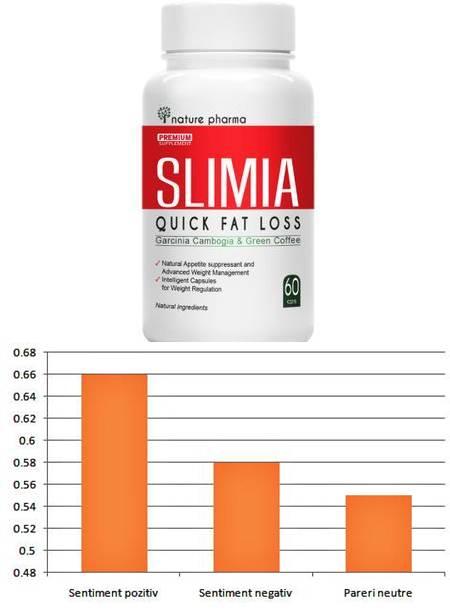 Pareri AbSlim - Capsula de Slabit care Reduce apetitul alimentar in mod rapid. Informati Prospect.