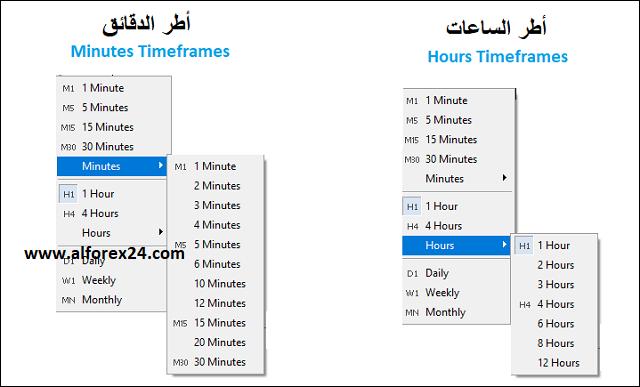 الاطر الزمنية لمنصة MT5