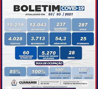 Guanambi registra 2 mortes pela Covid-19 e chega a 28
